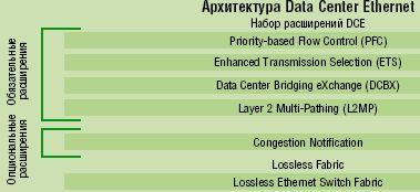 Рисунок 4. Архитектурная модель Data Center Ethernet.