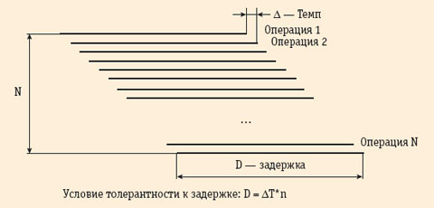 Рис. 1. Обеспечение толерантности кзадержкам выполнения операции