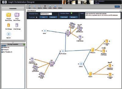 Всостав приложения Insight Orchestration включены инструменты визуального проектирования, позволяющие системным администраторам создавать многоузловые, многоуровневые шаблоны для инфраструктуры центров обработки данных