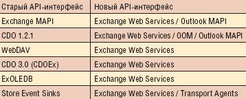 Изменения API-интерфейсов Exchange Server, Exchange 2007 и Exchange 14