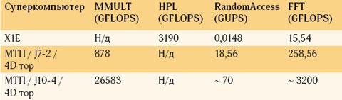 Таблица 3. Тесты сразной локализацией обращений кпамяти (256 процессоров)