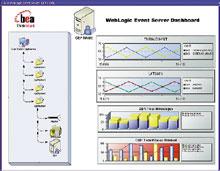 Event Server представляет собой сервер Java-приложений, служащий для обработки больших объемов потоковых данных. Он обеспечивает предсказуемое время ответа исоответствует требованиям обработки сложных событий