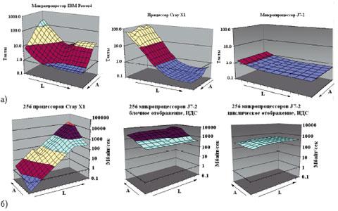 Рис. 3. Результаты измерений на тесте APEX-map.L-пространственная локализация, A-временная локализация, стрелка показывает улучшение локализации; ИДС-идеализированная сеть срасчетными параметрами задержек ипропускной способности.a) Apex-поверхности одного узла; б)Apex-поверхности для 256 узлов
