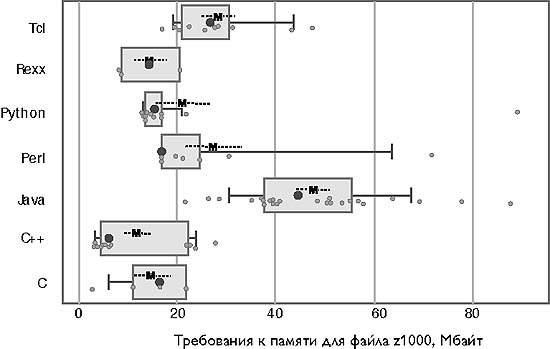 Эмпирическое сравнение семи языков программирования
