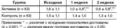 Динамика консистенции стула по Бристольской шкале (M ± m) [15]