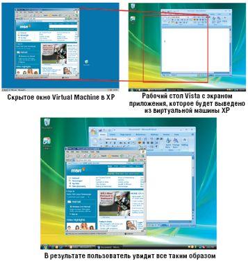MED-V переносит окно приложения из VM на локальный рабочий стол пользователя