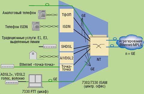 Рисунок 2. Оборудование ISAM 7302 и 7330 предусматривает возможности постепенного перевода ТфОП на широкополосные технологии, внедрение оптического волокна и технологии VoIP (H.248, SIP).