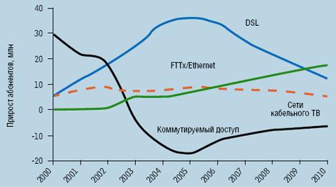 Рисунок 1. По данным аналитиков, количество абонентов широкополосного доступа на основе FTTx/Ethernet будет увеличиваться.