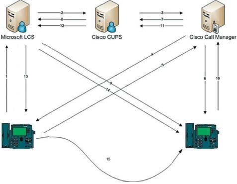 Рисунок.  Перемещение вызова между LCS и решением Cisco для IP-телефони