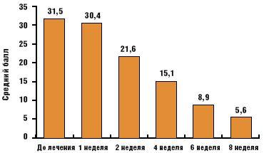 Рис. 2.Выраженность тревоги при оценке по шкале Спилбергера (первая группа)
