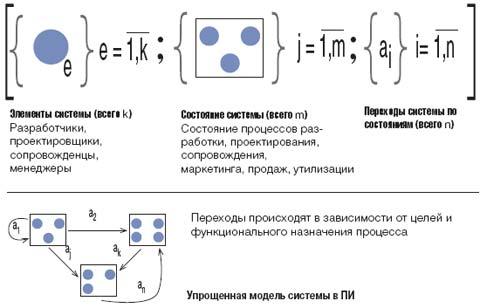 Упрощенная модель системы а ПИ
