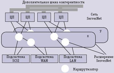 Рис. 2. Сервер Tandem NonStop с сетью ServerNet