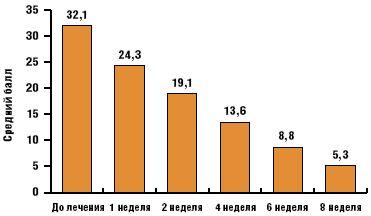 Рис. 4.Выраженность тревоги при оценке по шкале Спилбергера (вторая группа)