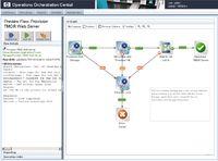 Operations Orchestration автоматизирует предоставление серверов и ресурсов хранения