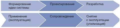 Типовая процессная модель системы ПИ