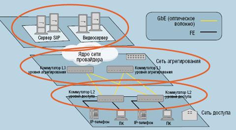 Рисунок 4. Топология сетей доступа Ethernet. Коммутаторы доступа должны оснащаться функциями эксплуатации, удаленного администрирования и технического обслуживания (OAM), аутентификации, авторизации и учета (AAA), управления, L2 VPN для дополнительных услуг, а кроме того поддерживать мультимедийные сервисы (Multicast).