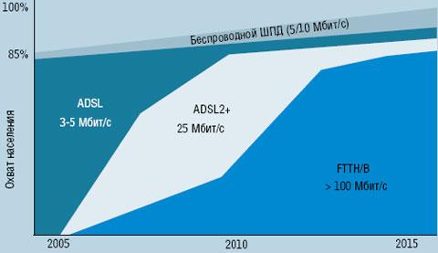 Рисунок 2. Согласно прогнозам, приведенным Alcatel-Lucent, с 2010 г. число пользователей волоконно-оптических сетей доступа в Европе будет расти опережающими темпами.