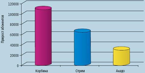 Рисунок 3. По данным J'son & Partners, в первом полугодии 2007 г. «Корбина» подключила около 110 тыс. квартир, увеличив свою долю по числу пользователей с 9,8 до 14,3%. «Комстар-Директ» привлекла менее 67 тыс. клиентов, сократив долю рынка с 31,3 до 27,3%.