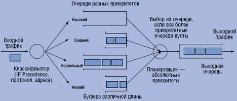 Рисунок 1. Приоритетное управление очередями.