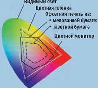Видимое цветовое пространство намного больше воспроизводимого пространства RGB на цифровых мониторах, а оно, в свою очередь, шире печатаемого триадными красками на бумаге. Точная величина цветового охвата зависит от технологии печати, красок и бумаги. Задача— оптимизировать производственные условия для максимального приближения печатного результата к оригинальному изображению. Источник: QTI