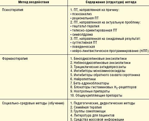 Общая схема терапии больных с