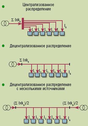 Рисунок 6. Децентрализованная архитектура электроснабжения Schneider Electric позволяет сэкономить на материалах (меди), оборудовании, электроэнергии и распределении в шкафах.