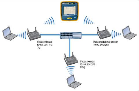 Рисунок 1. Устранение неисправностей и обеспечение безопасности смешанной среды WiFi.