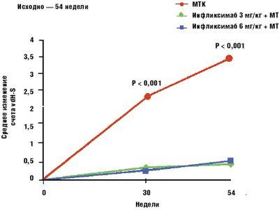 Рис. 6. Инфликсимаб + метотрексат (МТК) задерживают деструкцию суставов [30]