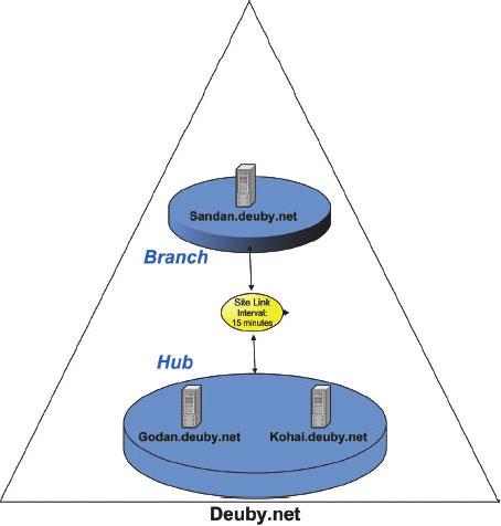 Рис. 1. Пример домена с тремя DC