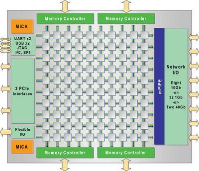 Ядра процессора Tile-GX располагаются в узлах квадратной решетки со множеством точек для получения и передачи данных