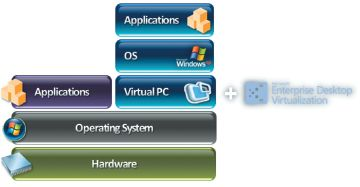 Архитектура Microsoft Enterprise Desktop Virtualization (MED-V)