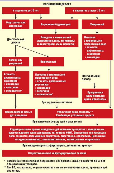 Лечение болезни паркинсона лекарства лазер.мед.оборудование.лечение суставов на дому