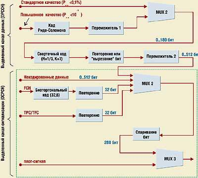 Обобщенная схема кодирования и