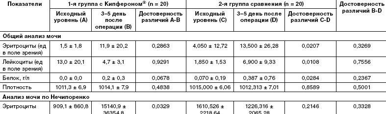 Анализ мочи по Нечипоренко — Fermento ru