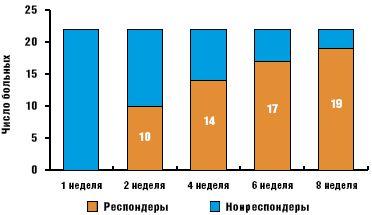 Рис. 3.Соотношение респондеров и нонреспондеров по шкале CGI (первая группа)