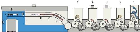 Конфигурация сушильного устройства в машине КВА двойного лакирования: после последней печатной секции (1) на оксидативно высыхающие краски наносится водно-дисперсионный лак в камер-ракельной лакировальной секции (2). Вода из лака моментально выпаривается с помощью ИК-излучателей и ракелей горячего воздуха в промежуточных секциях сушек (3, 4). После этого в следующей камер-ракельной лаковой секции (5) наносится высокоглянцевый лак (обычно УФ, реже снова водно-дисперсионный). В удлинённой приёмке находятся модули финишных сушек ИК-излучения/горячего воздуха (6, 7) и УФ-А/В/С-излучения (8), вытяжка для озона и водяного пара. Система AIR Clean (9) предназначена для вытяжки озона и отходов противоотмарывающего порошка