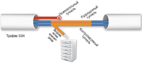 Рисунок 2. Поскольку посредник SSH работает на седьмом уровне модели OSI, он сам определяет, выдать ли пользователю разрешение на определенные действия или отказать.