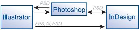 Рис. 1. Двунаправленная стрелка показывает возможность создания обновляемой связи с оригинальным файлом (Update Link), однонаправленная — без неё