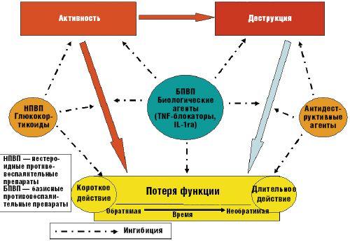 Триада ревматоидного артрита: