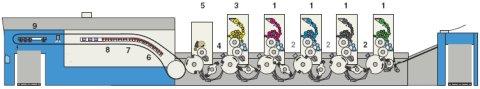 Стандартная конфигурация машины КВА для печати по гибридной технологии с сушкой VariDry: на первых 4-х печатных секциях (1) наносятся гибридные краски, которые сохнут оксидативно и за счёт УФ-излучения, частично отверждаются с помощью промежуточных сушек УФ-А (2). При типичной гибридной отделке последняя печатная секция (3) используется для выборочного нанесения матового или гранулированного масляного лака. Вторая промежуточная сушка УФ-А (4) снова закрепляет гибридные краски под слоем масляного лака. В камер-ракельной лаковой секции (5) вся поверхность оттиска покрывается высокоглянцевым УФ-лаком, который закрепляется только на гибридных красках и отталкивается от печатного лака, создавая контраст между глянцевой и матовой областями. Финишная ИК-сушка с ракелем горячего воздуха (6, 7) применяется только при