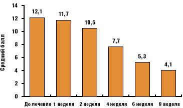 Рис. 1.Выраженность депрессии при оценке по шкале Гамильтона (первая группа)