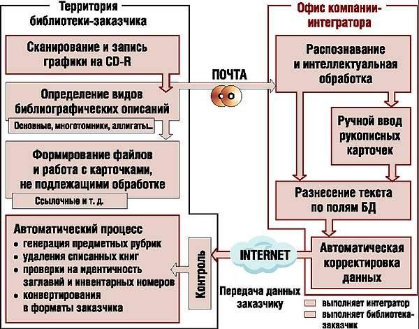 Типичная схема работы