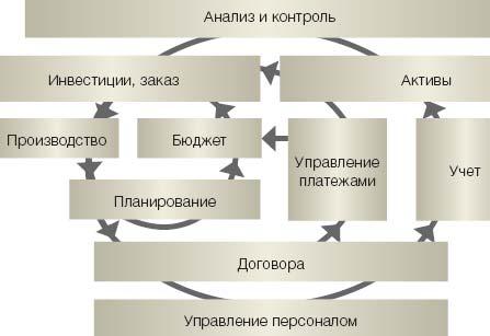 Рисунок. Три круга управления предприятием