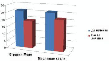Рис. 2.Состояние мукоцилиарного транспорта на фоне лечения