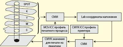 Рис. 3. Схема использования в ЦЦС многоканальных профилей