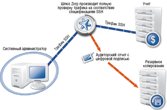 Рисунок 1. Посредник SSH вклинивается в соединение между компьютером администратора и управляемым сервером и сохраняет информацию обо всей деятельности администратора в зашифрованном аудиторском отчете.
