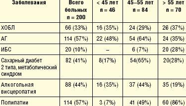 Частота алкогольной поливисцеропатии у мужчин, госпитализированных в терапевтические отделения многопрофильного стационара (А. Л. Верткин и соавт., 2008)