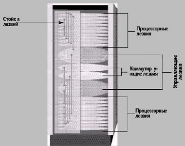 Схема серверных стоек