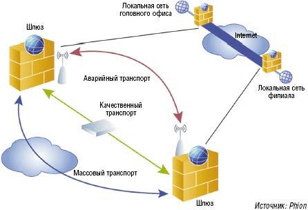 Рисунок 1. Высокая доступность надежных соединений VPN на примере шлюза netfence от Phion: доступны три маршрута.