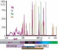 Металлогалоидный спектр ртутной (Hg) заряженной газом лампы среднего давления. При добавлении таких элементов, как индий (In), галлий (Ga) или железо (Fe), отдельные пики целенаправленно спадают или усиливаются. Дрейф длины волны от важного, но едва выраженного сдвига спектра УФ-С к УФ-А ухудшает прежде всего образование плёнки слоя УФ-лака